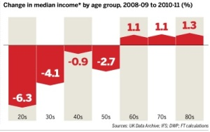 Change in median income by age group